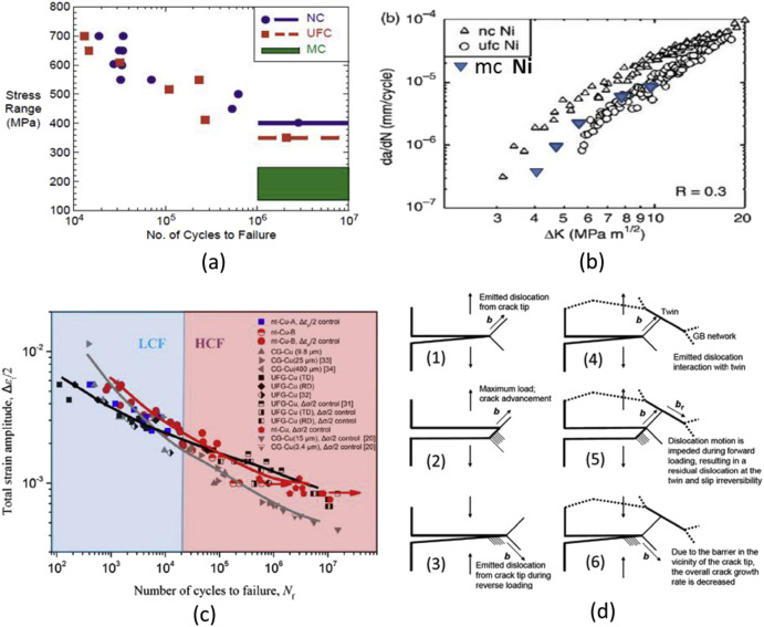 failure of metals iii fracture and fatigue of nanostructured rh sciencedirect com