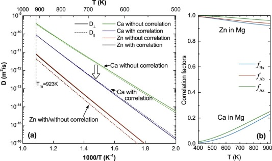 Diffusion coefficients of alloying elements in dilute Mg