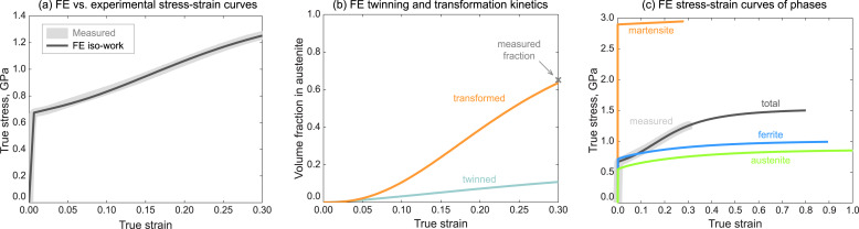Micromechanical finite element analysis of strain partitioning in