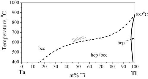 Pressure temperature diagram tantalum auto electrical wiring diagram evaluation of the tantalum titanium phase diagram from ab initio rh sciencedirect com pt diagram steam pressure and temperature talble ccuart Image collections