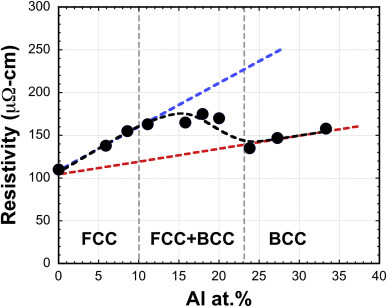 A critical review of high entropy alloys and related