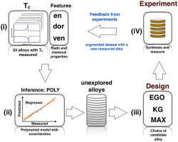 An informatics approach to transformation temperatures of