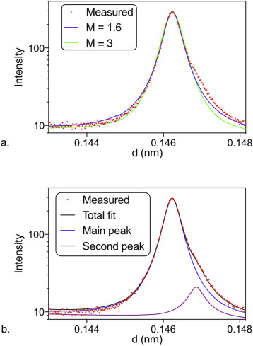 Evolution of dislocation structure in neutron irradiated Zircaloy-2