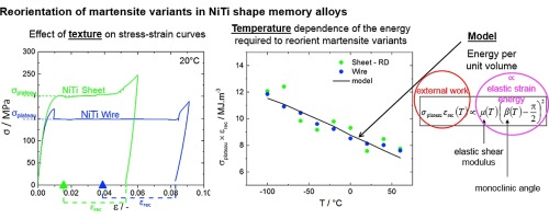 Effect of temperature and texture on the reorientation of