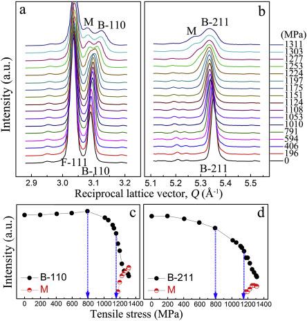 Reversible deformation-induced martensitic transformation in