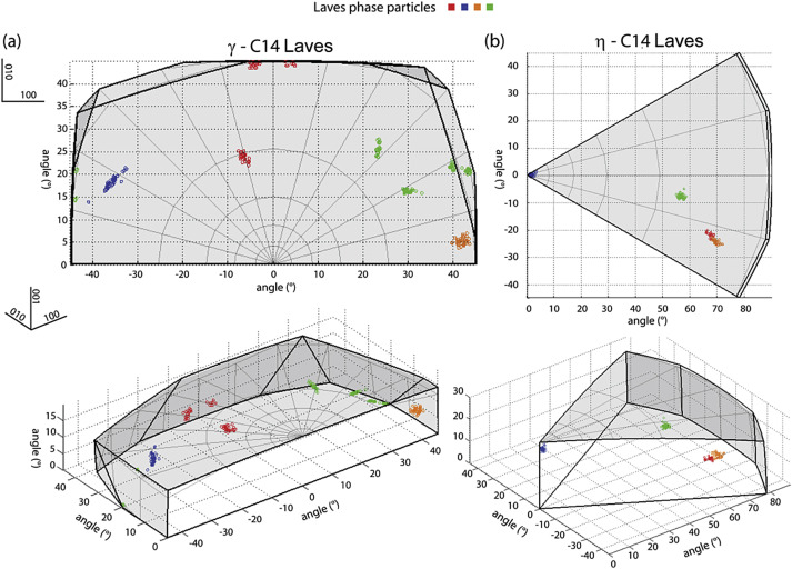On the crystallography and composition of topologically