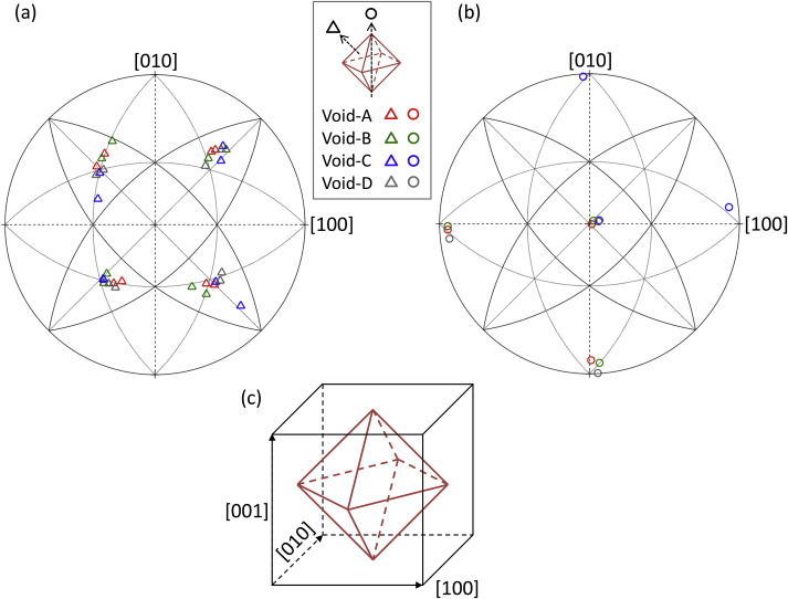 Non Spherical Voids And Lattice Reorientation Patterning In A Shock