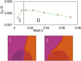 Two modes of grain boundary pinning by coherent precipitates