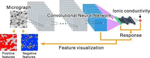 Microstructure recognition using convolutional neural networks for