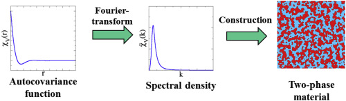 Designing disordered hyperuniform two-phase materials with novel
