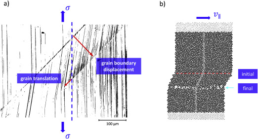 Grain boundary mediated plasticity: On the evaluation of