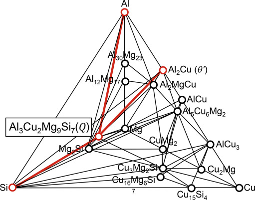 Energetics Of Native Defects Solute Partitioning And Interfacial