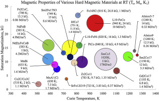 Current progress and future challenges in rare-earth-free permanent magnets  - ScienceDirectScienceDirect.com