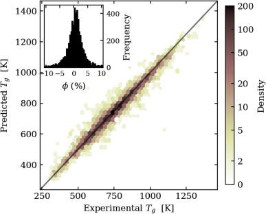 Predicting glass transition temperatures using neural