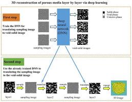 Accelerating multi-point statistics reconstruction method for porous