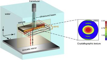 Direct volumetric measurement of crystallographic texture using