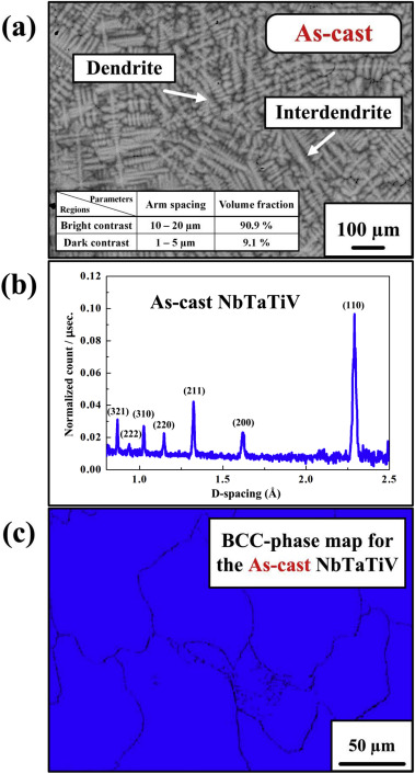 Lattice distortion in a strong and ductile refractory high-entropy