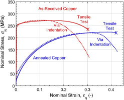 Comparison between stress-strain plots obtained from indentation