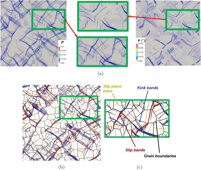 Intragranular localization induced by softening crystal