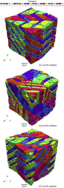 Radiocarbon dating simulering