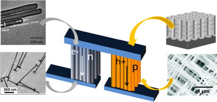 Nanowire Thermoelectrics: An Approach for Enhancing ZT