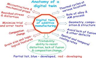 Building digital twins of 3D printing machines - ScienceDirect
