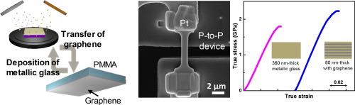 Nanolaminate of metallic glass and graphene with enhanced