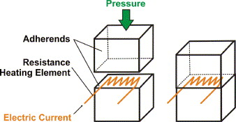Resistance Welding Of Thermoplastic Composites An Overview Sciencedirect