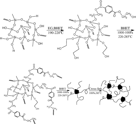 characterization of poly ethylene terephthalate sio2 MO Si Foca Ep 22 download full size image