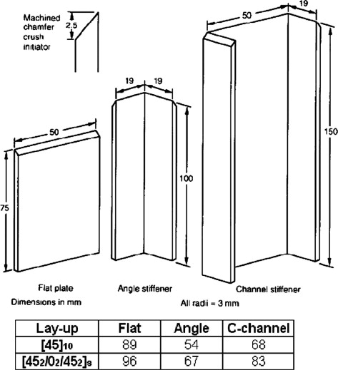 Crush energy absorption of composite channel section