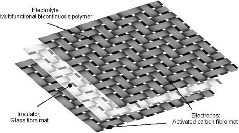 Structural composite supercapacitors - ScienceDirect