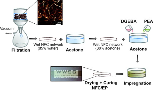 Cellulose nanofiber network for moisture stable, strong and