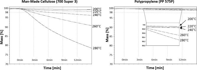 The effects of the injection moulding temperature on the