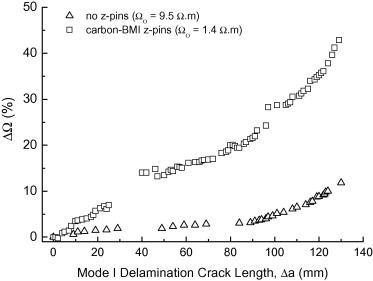 Electrical-based delamination crack monitoring in composites using z