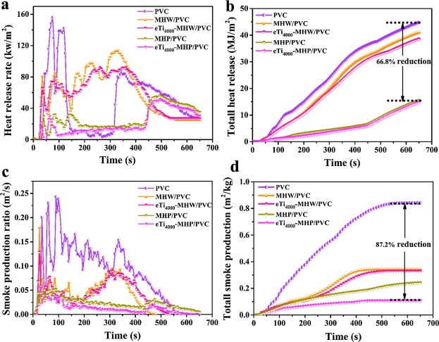 Mechanical, thermal and flame retardant properties of