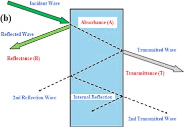 Recent advances in electromagnetic interference shielding properties