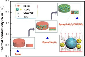 Highly enhanced thermal conductivity of epoxy composites by