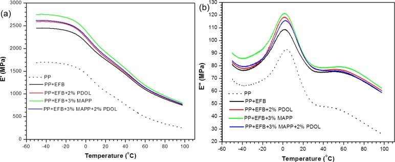 Oxidative induction and performance of oil palm fiber