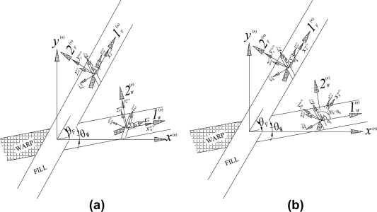 Modeling The Elastic Anisotropy Of Woven Hierarchical Tissues