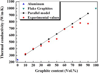 Thermal Properties Of Aluminum Graphite Composites By Powder