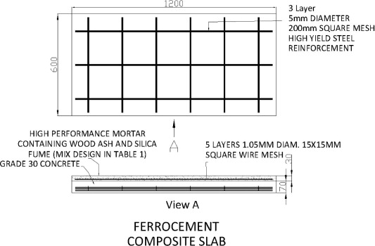 The structural behaviour of HCWA ferrocement–reinforced concrete ...