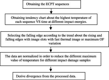 Quantitative non-destructive evaluation method for impact