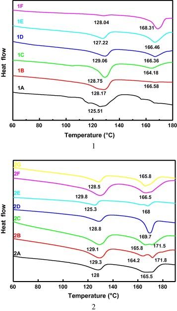 Characterization of polypropylene–polyethylene blends made