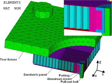 Testing and modeling of Nomex™ honeycomb sandwich Panels