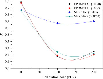 Comparative study of radiation effect on rubber–carbon black