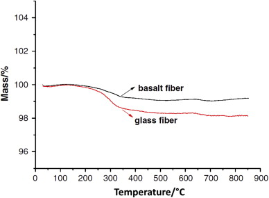 A review on basalt fibre and its composites - ScienceDirect