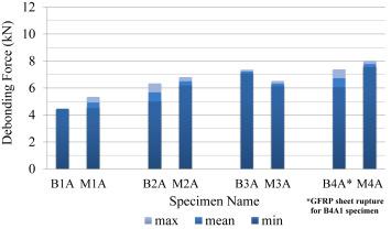 Experimental bond tests on masonry panels strengthened by