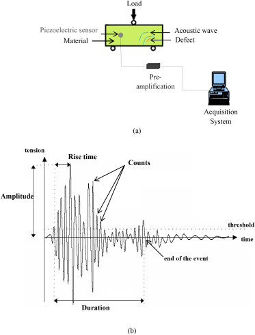 Use of piezoelectric as acoustic emission sensor for in situ