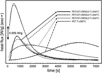 polymer carbon nanotube composites mcnally tony ptschke petra