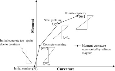 Flexural performance of reinforced concrete beams strengthened with